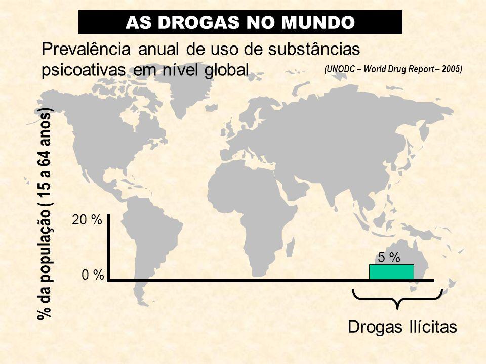 Drogas Ilícitas 0 % Drogas Lícitas álcooltabaco 20 % 40 % 60 % 50 % 30 % 5 % Prevalência anual de uso de substâncias psicoativas em nível global AS DROGAS NO MUNDO (UNODC – World Drug Report – 2005) % da população ( 15 a 64 anos)
