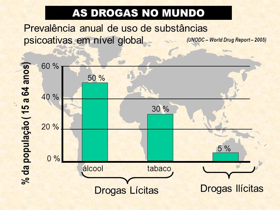Drogas Ilícitas 0 % Drogas Lícitas álcooltabaco 20 % 40 % 60 % 50 % 30 % 5 % Prevalência anual de uso de substâncias psicoativas em nível global AS DR