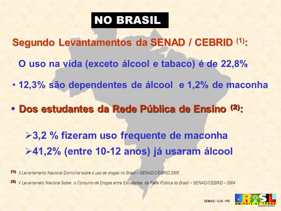 Segundo Levantamentos da SENAD / CEBRID (1) : O uso na vida (exceto álcool e tabaco) é de 22,8% 12,3% são dependentes de álcool e 1,2% de maconha NO B