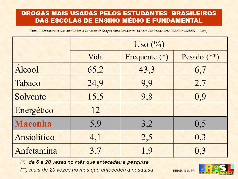 Uso (%) VidaFrequente (*)Pesado (**) Álcool65,243,36,7 Tabaco24,99,92,7 Solvente15,59,80,9 Energético12 Maconha5,93,20,5 Ansiolítico4,12,50,3 Anfetami