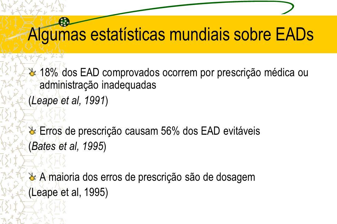 Algumas estatísticas mundiais sobre EADs 18% dos EAD comprovados ocorrem por prescrição médica ou administração inadequadas ( Leape et al, 1991 ) Erro