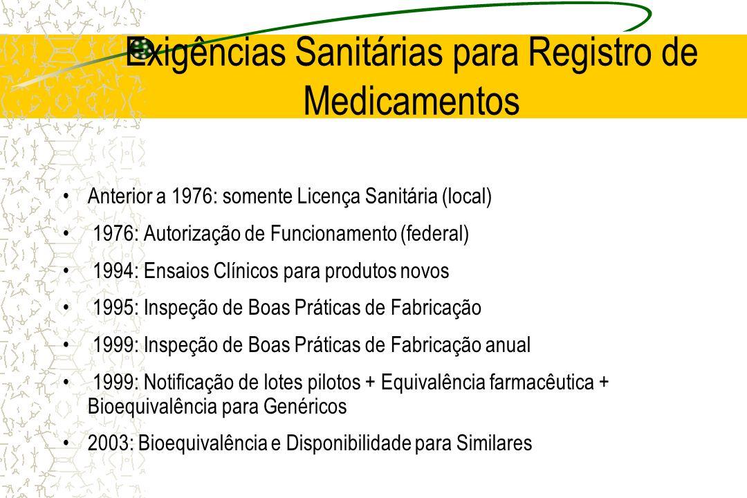 Exigências Sanitárias para Registro de Medicamentos Anterior a 1976: somente Licença Sanitária (local) 1976: Autorização de Funcionamento (federal) 19