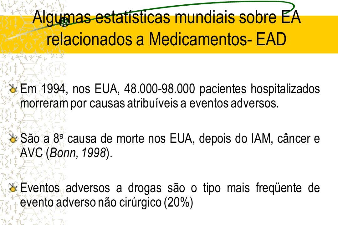 Algumas estatísticas mundiais sobre EA relacionados a Medicamentos- EAD Em 1994, nos EUA, 48.000-98.000 pacientes hospitalizados morreram por causas a