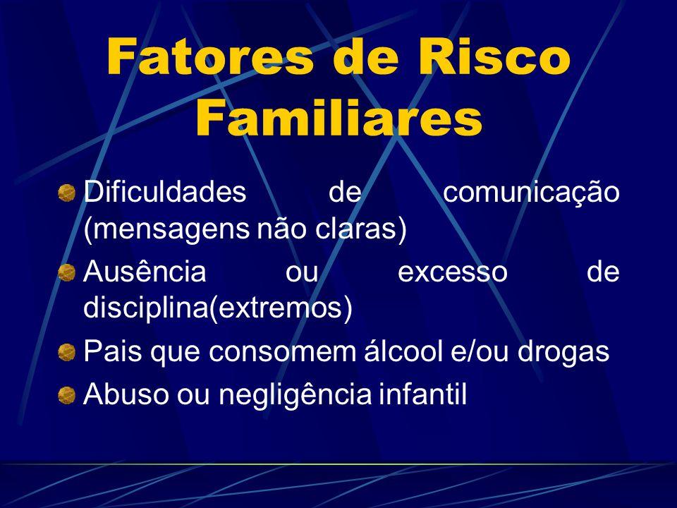 Dificuldades de comunicação (mensagens não claras) Ausência ou excesso de disciplina(extremos) Pais que consomem álcool e/ou drogas Abuso ou negligênc