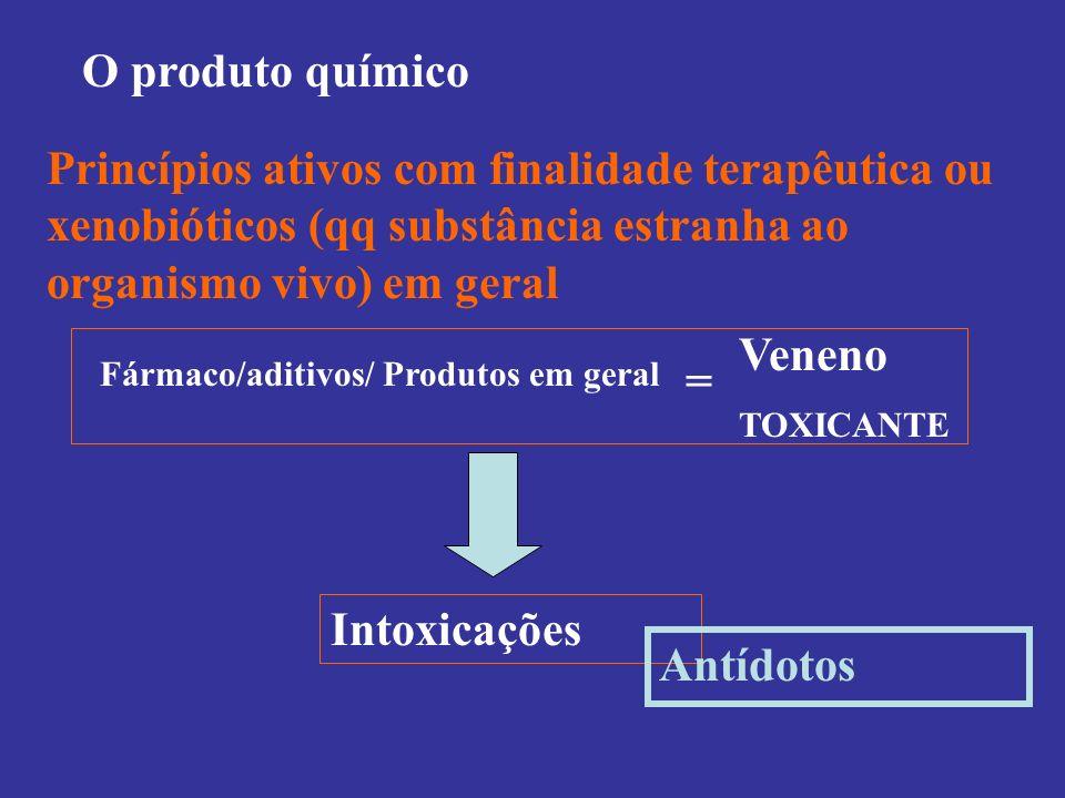 O produto químico Princípios ativos com finalidade terapêutica ou xenobióticos (qq substância estranha ao organismo vivo) em geral Intoxicações Fármac