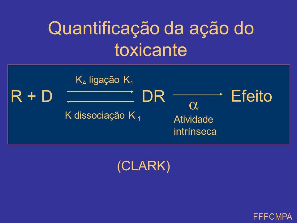 Quantificação da ação do toxicante R + DDR Efeito K A ligação K 1 K dissociação K -1 Atividade intrínseca (CLARK) FFFCMPA