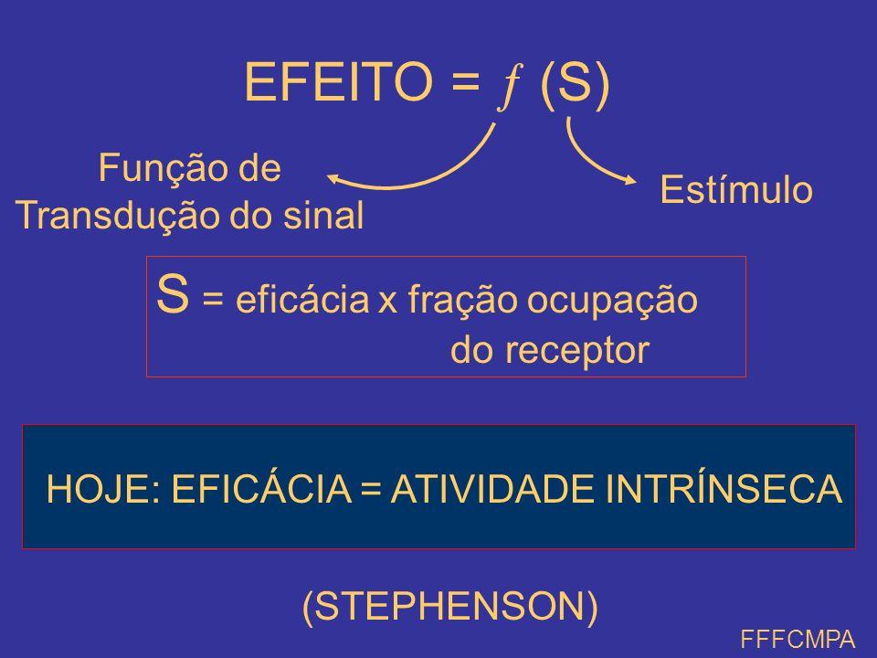 EFEITO = (S) Função de Transdução do sinal Estímulo S = eficácia x fração ocupação do receptor (STEPHENSON) FFFCMPA HOJE: EFICÁCIA = ATIVIDADE INTRÍNS