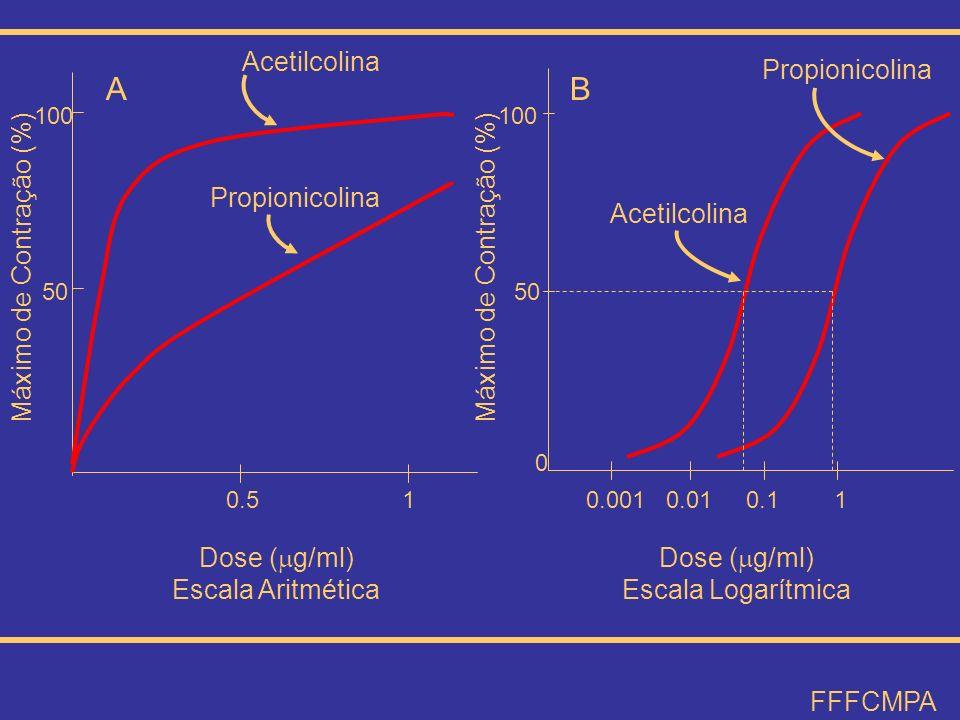 0.0010.010.11 0 50 100 Acetilcolina Propionicolina B Dose ( g/ml) Escala Logarítmica Máximo de Contração (%) 50 100 Dose ( g/ml) Escala Aritmética 10.