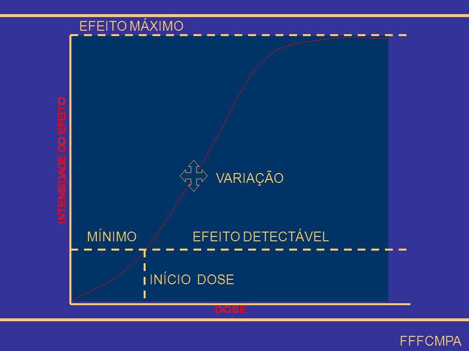 VARIAÇÃO EFEITO MÁXIMO MÍNIMOEFEITO DETECTÁVEL INÍCIO DOSE FFFCMPA