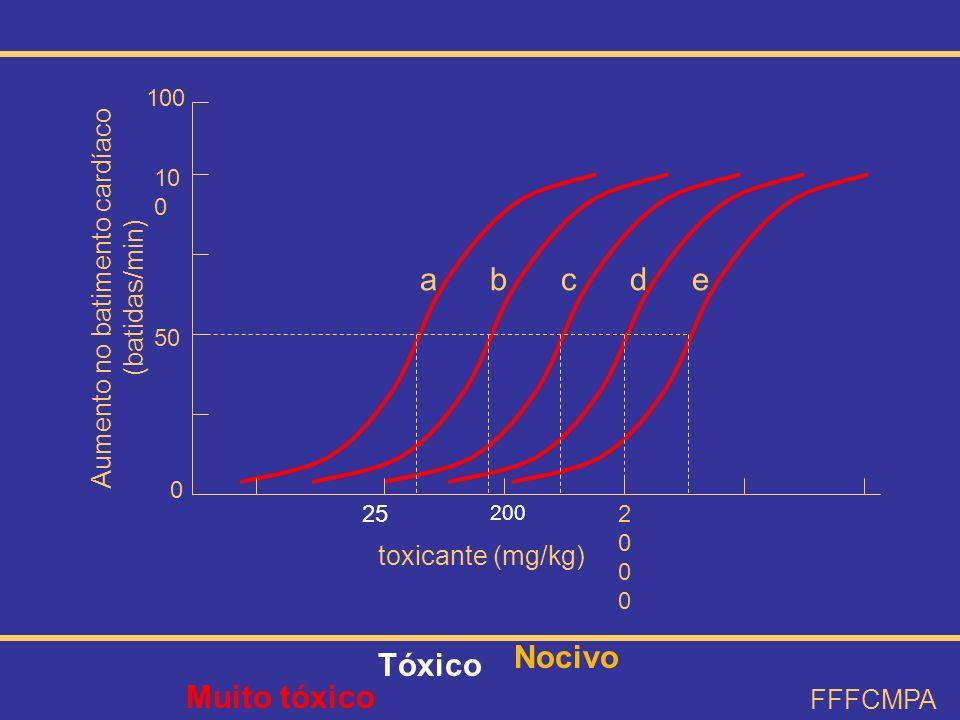 a b c d e 25 200 20002000 0 50 10 0 toxicante (mg/kg) Aumento no batimento cardíaco (batidas/min) FFFCMPA Nocivo Tóxico Muito tóxico