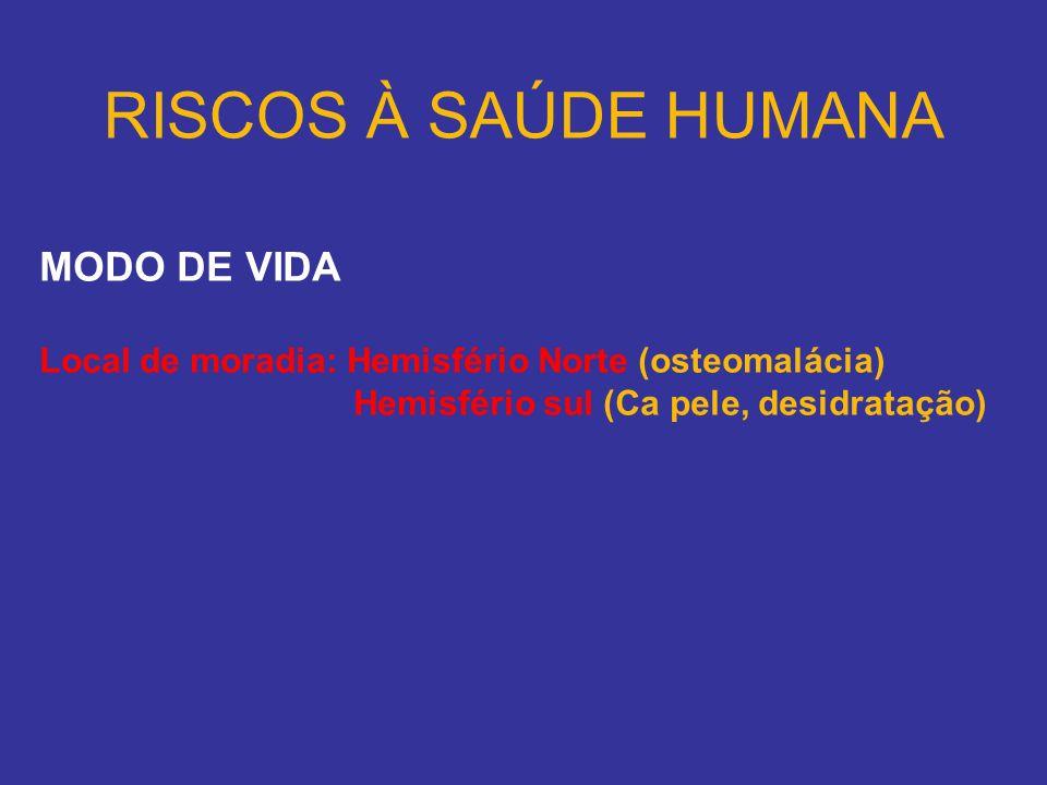 MODO DE VIDA Local de moradia: Hemisfério Norte (osteomalácia) Hemisfério sul (Ca pele, desidratação)