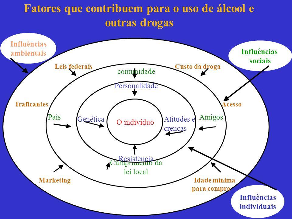 Fatores que contribuem para o uso de álcool e outras drogas Leis federais Custo da droga Marketing Idade mínima para compra comunidade Pais Amigos Cum