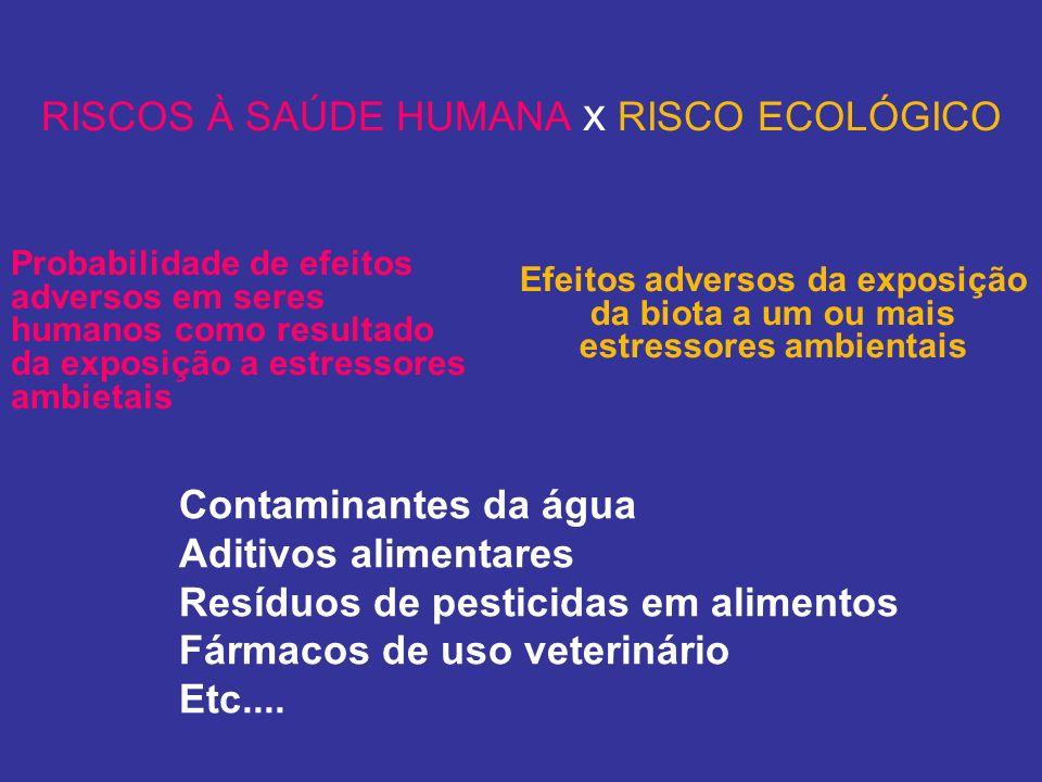 RISCOS À SAÚDE HUMANA x RISCO ECOLÓGICO Probabilidade de efeitos adversos em seres humanos como resultado da exposição a estressores ambietais Efeitos