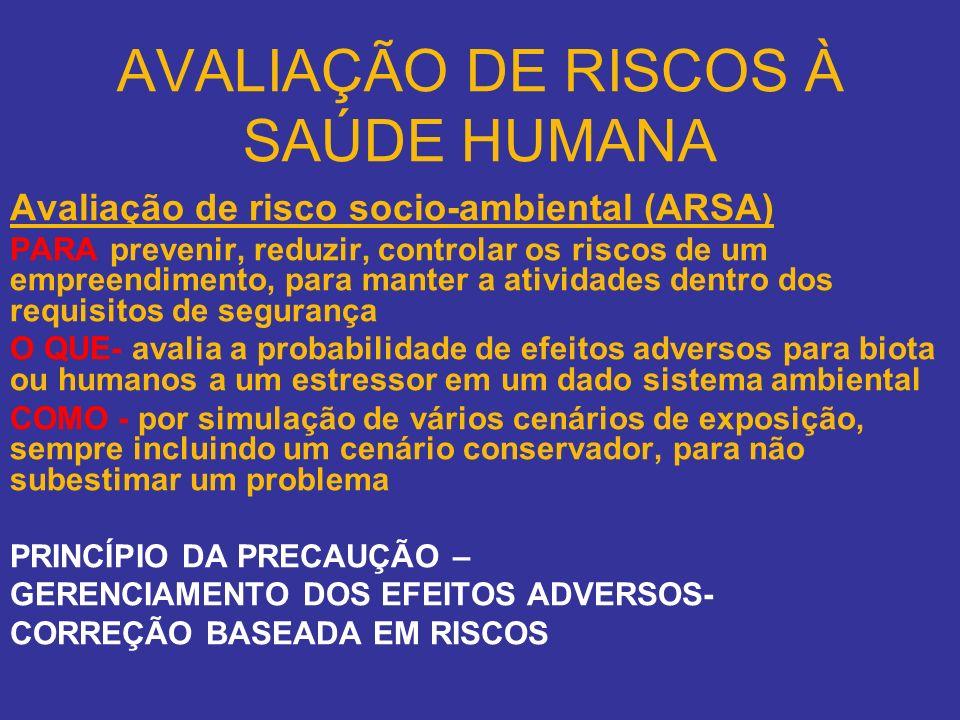 AVALIAÇÃO DE RISCOS À SAÚDE HUMANA Avaliação de risco socio-ambiental (ARSA) PARA prevenir, reduzir, controlar os riscos de um empreendimento, para ma