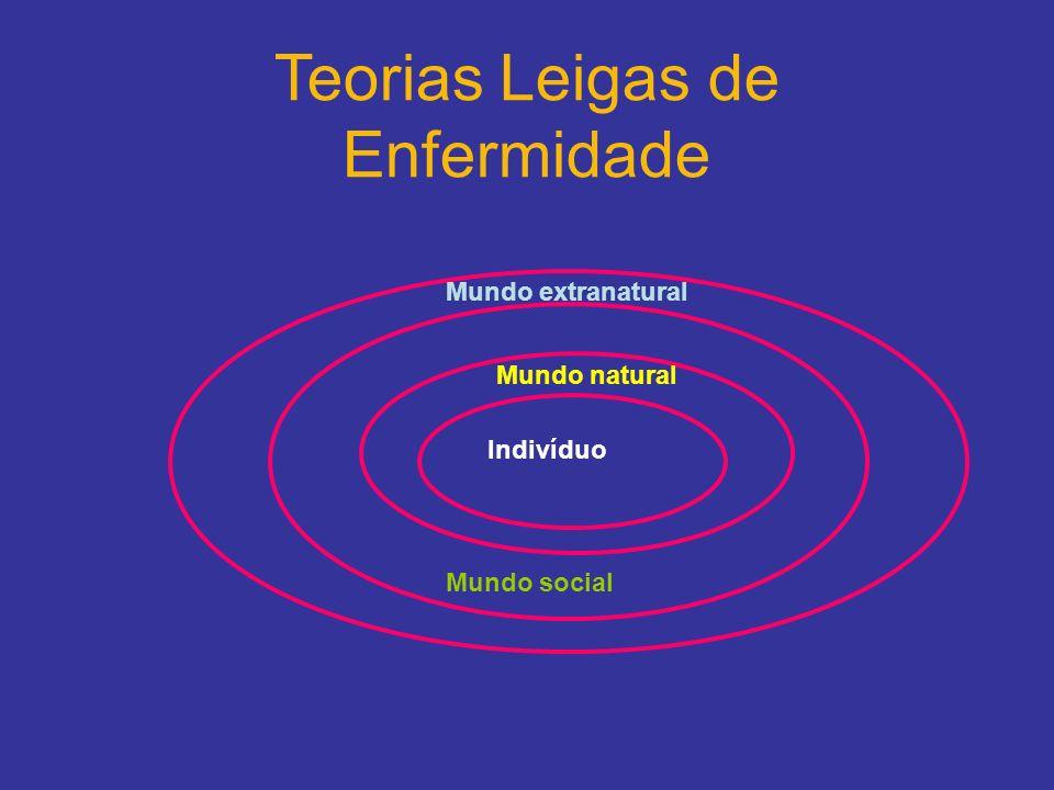 Teorias Leigas de Enfermidade Indivíduo Mundo natural Mundo social Mundo extranatural