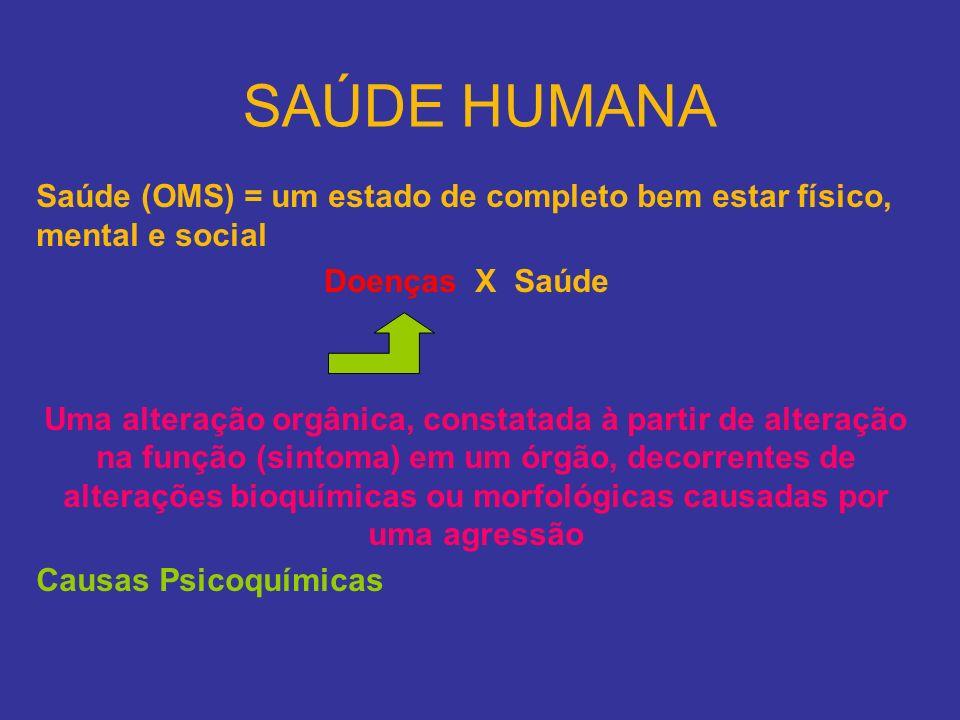 SAÚDE HUMANA Saúde (OMS) = um estado de completo bem estar físico, mental e social Doenças X Saúde Uma alteração orgânica, constatada à partir de alte