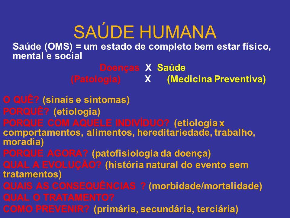SAÚDE HUMANA Saúde (OMS) = um estado de completo bem estar físico, mental e social Doenças X Saúde (Patologia) X (Medicina Preventiva) O QUÊ? (sinais