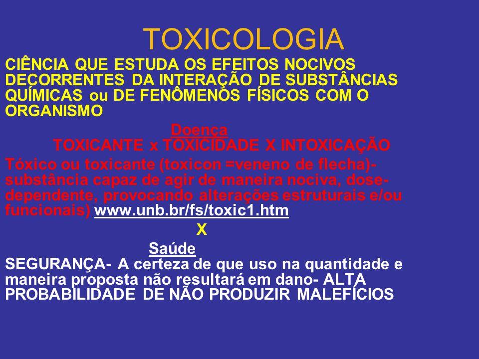 ECOTOXICOLOGIA CIÊNCIA QUE ESTUDA OS EFEITOS NOCIVOS DECORRENTES DA INTERAÇÃO DE SUBSTÃNCIAS QUÍMICAS E DE FENÔMENOS FÍSICOS LIBERADOS PARA O AMBIETE Doença TOXICANTE x TOXICIDADE X INTOXICAÇÃO X Saúde SEGURANÇA RISCO- Probabilidade de um efeito adverso (MALEFÌCIO) ocorrer sob condições específicas