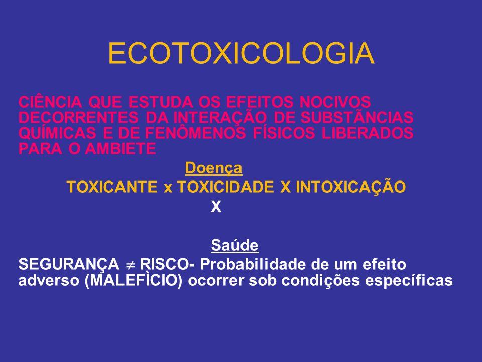 O produto químico Princípios ativos com finalidade terapêutica ou xenobióticos (qq substância estranha ao organismo vivo) em geral Intoxicações Fármaco/aditivos/ Produtos em geral = Veneno TOXICANTE Antídotos