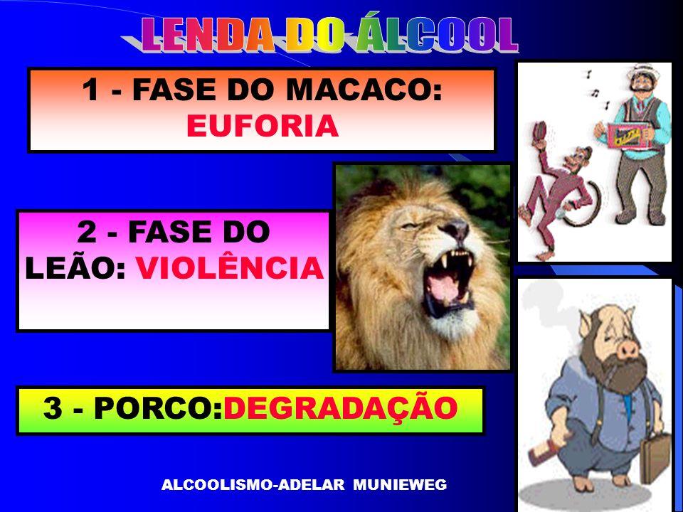 1 - FASE DO MACACO: EUFORIA 2 - FASE DO LEÃO: VIOLÊNCIA 3 - PORCO:DEGRADAÇÃO ALCOOLISMO-ADELAR MUNIEWEG