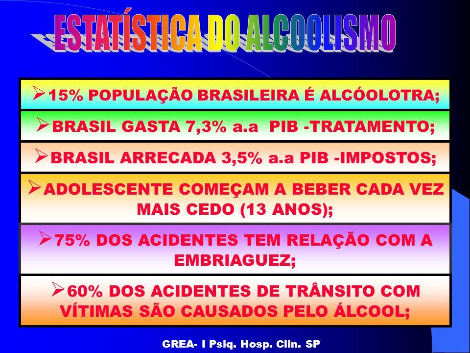 15% POPULAÇÃO BRASILEIRA É ALCÓOLOTRA; GREA- I Psiq. Hosp. Clin. SP BRASIL GASTA 7,3% a.a PIB -TRATAMENTO; BRASIL ARRECADA 3,5% a.a PIB -IMPOSTOS; ADO