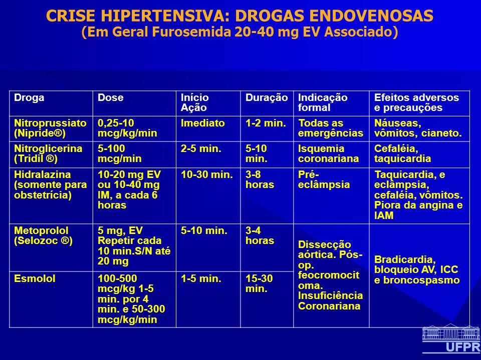 CRISE HIPERTENSIVA: DROGAS ENDOVENOSAS (Em Geral Furosemida 20-40 mg EV Associado) DrogaDoseInício Ação DuraçãoIndicação formal Efeitos adversos e precauções Nitroprussiato (Nipride®) 0,25-10 mcg/kg/min Imediato1-2 min.Todas as emergências Náuseas, vômitos, cianeto.