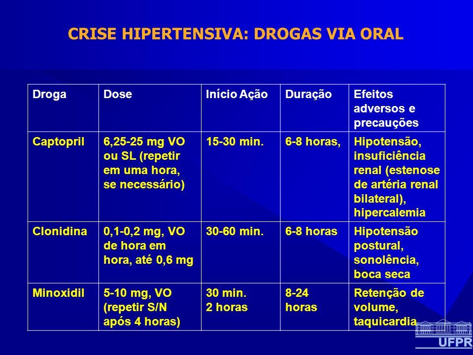 CRISE HIPERTENSIVA: DROGAS VIA ORAL DrogaDoseInício AçãoDuraçãoEfeitos adversos e precauções Captopril6,25-25 mg VO ou SL (repetir em uma hora, se necessário) 15-30 min.6-8 horas,Hipotensão, insuficiência renal (estenose de artéria renal bilateral), hipercalemia Clonidina0,1-0,2 mg, VO de hora em hora, até 0,6 mg 30-60 min.6-8 horasHipotensão postural, sonolência, boca seca Minoxidil5-10 mg, VO (repetir S/N após 4 horas) 30 min.