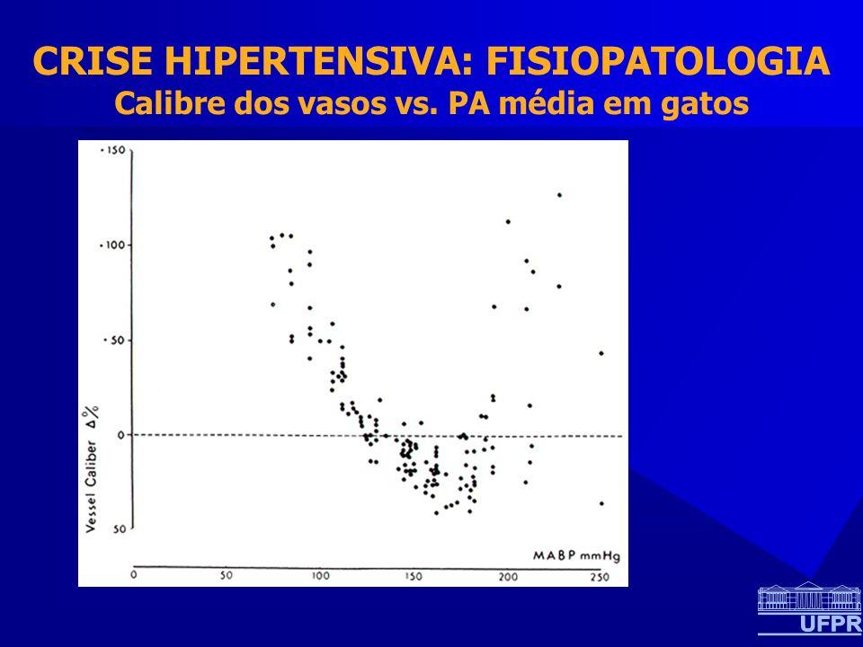 CRISE HIPERTENSIVA: FISIOPATOLOGIA Calibre dos vasos vs. PA média em gatos