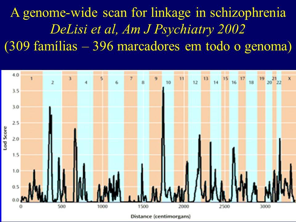 Genética molecular Estudos de ligação (linkage): Diversos achados nas décadas de 80 e 90 (10 loci diferentes): cromossomos 5, 22, 11, 9, 4, 2, 6, 8 (L