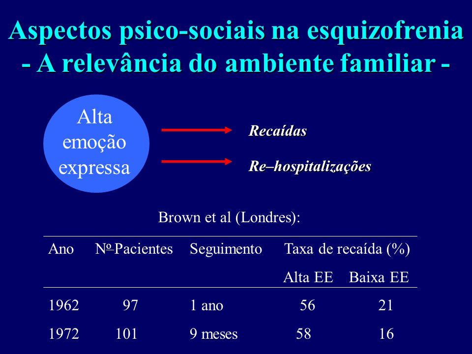 Fatores de risco ambientais na esquizofrenia Complicações obstétricas (O´Callaghan et al 1992; Seidman et al, 2000) Infecções virais (Mednick et al 19