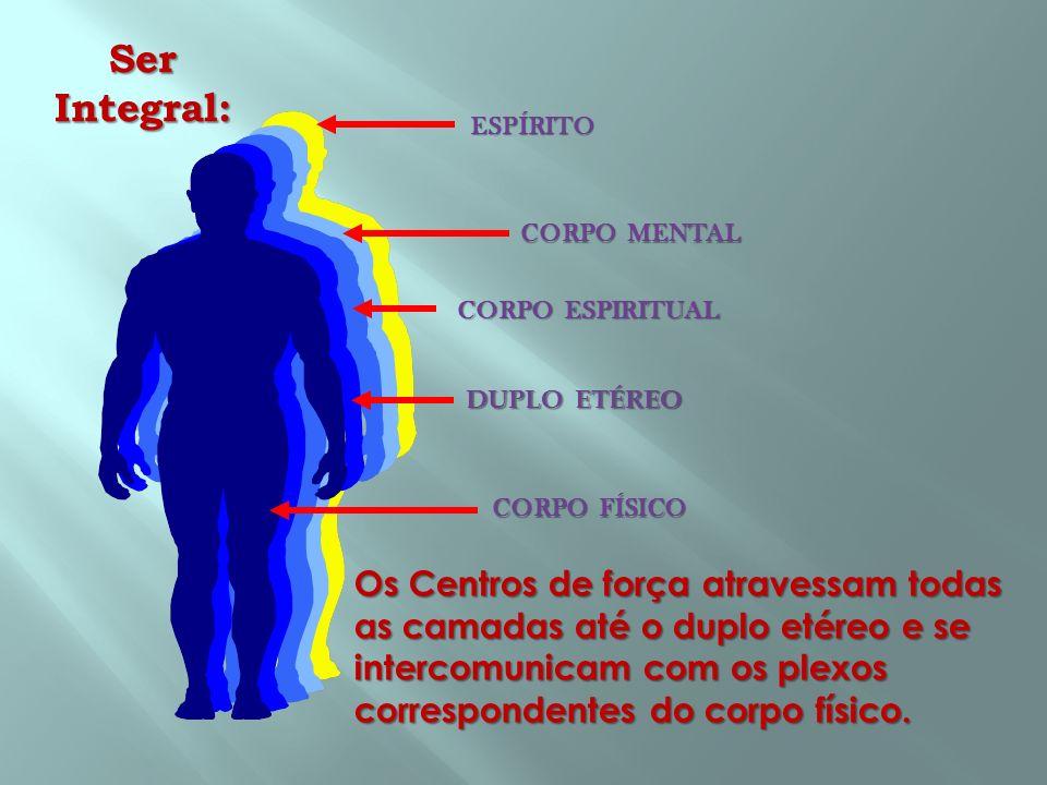 Ser Integral: ESPÍRITO CORPO ESPIRITUAL DUPLO ETÉREO CORPO FÍSICO Os Centros de força atravessam todas as camadas até o duplo etéreo e se intercomunic
