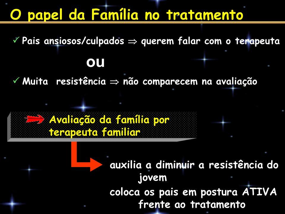 O papel da Família no tratamento Pais ansiosos/culpados querem falar com o terapeuta auxilia a diminuir a resistência do jovem coloca os pais em postu