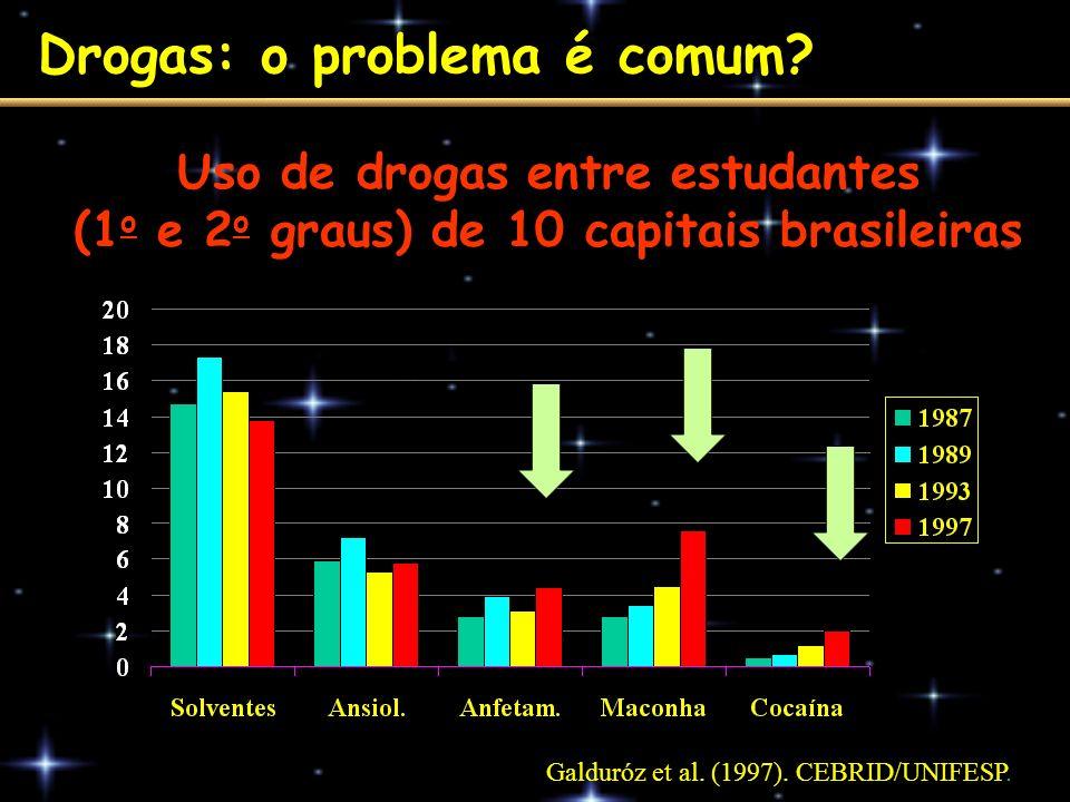 Uso de drogas entre estudantes (1 o e 2 o graus) de 10 capitais brasileiras Galduróz et al. (1997). CEBRID/UNIFESP. Drogas: o problema é comum?