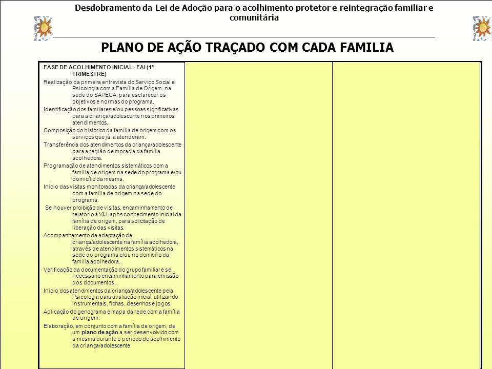 Desdobramento da Lei de Adoção para o acolhimento protetor e reintegração familiar e comunitária Criança/adolescente: Família de origem: Programa: Red