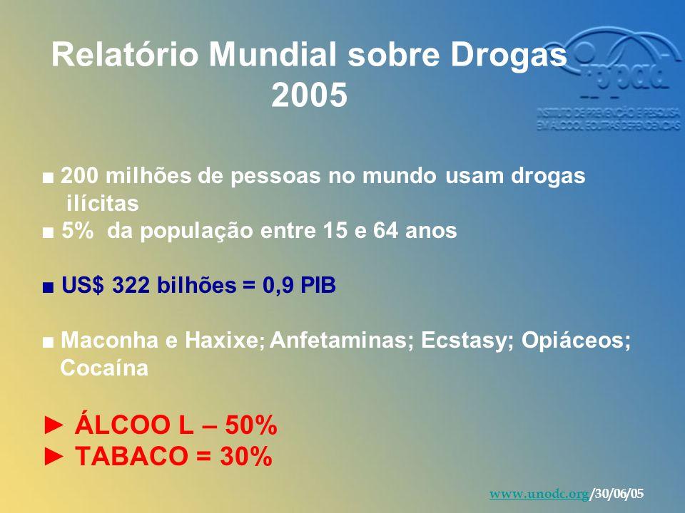 Relatório Mundial sobre Drogas 2005 200 milhões de pessoas no mundo usam drogas ilícitas 5% da população entre 15 e 64 anos US$ 322 bilhões = 0,9 PIB Maconha e Haxixe ; Anfetaminas; Ecstasy; Opiáceos; Cocaína ÁLCOO L – 50% TABACO = 30% www.unodc.orgwww.unodc.org /30/06/05