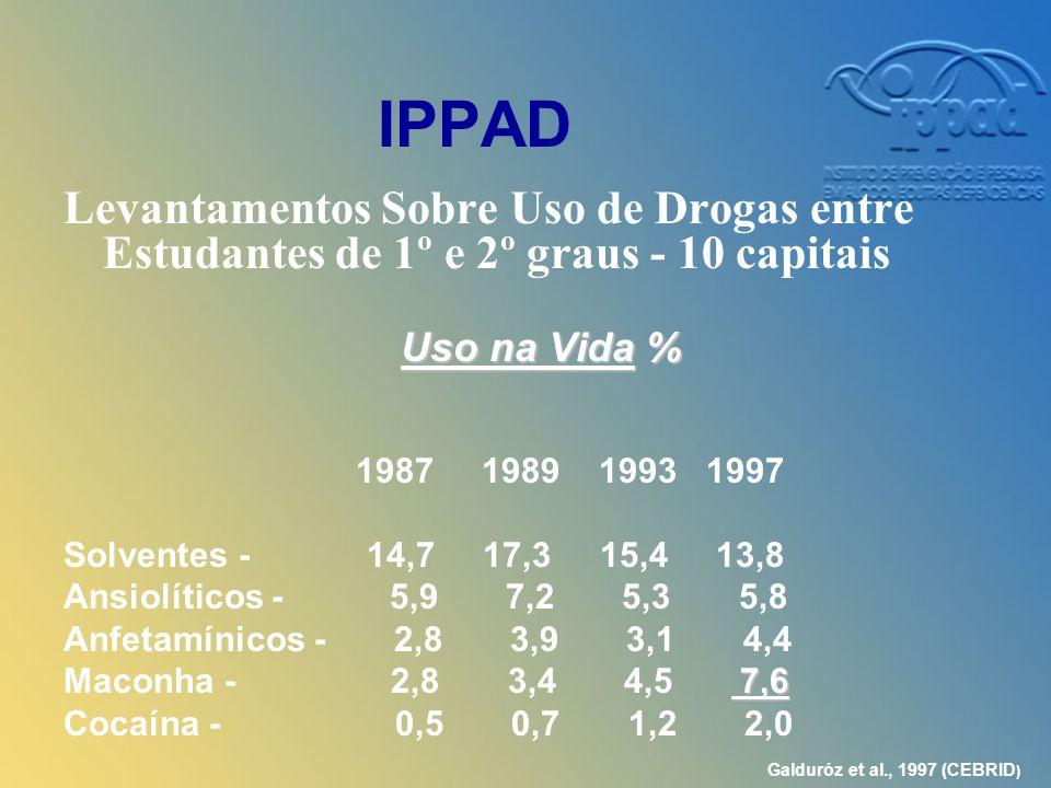 IPPAD Levantamentos Sobre Uso de Drogas entre Estudantes de 1º e 2º graus - 10 capitais Uso na Vida % 1987 1989 1993 1997 Solventes - 14,7 17,3 15,4 13,8 Ansiolíticos - 5,9 7,2 5,3 5,8 Anfetamínicos - 2,8 3,9 3,1 4,4 7,6 Maconha - 2,8 3,4 4,5 7,6 Cocaína - 0,5 0,7 1,2 2,0 Galduróz et al., 1997 (CEBRID )