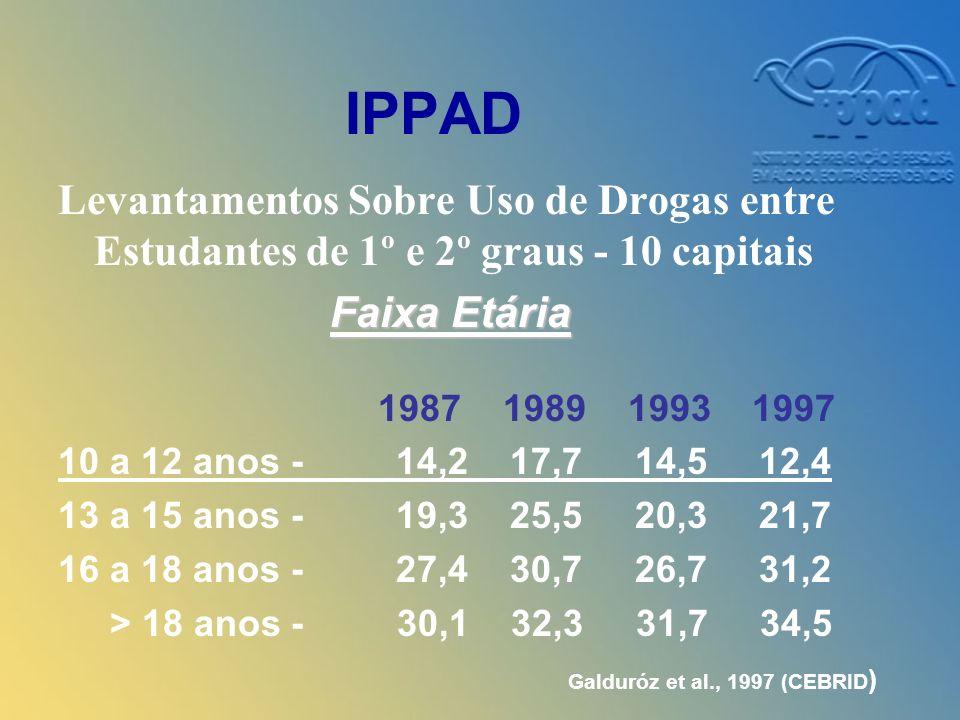 IPPAD Levantamentos Sobre Uso de Drogas entre Estudantes de 1º e 2º graus - 10 capitais Faixa Etária Faixa Etária 1987 1989 1993 1997 10 a 12 anos - 14,2 17,7 14,5 12,4 13 a 15 anos - 19,3 25,5 20,3 21,7 16 a 18 anos - 27,4 30,7 26,7 31,2 > 18 anos - 30,1 32,3 31,7 34,5 Galduróz et al., 1997 (CEBRID )