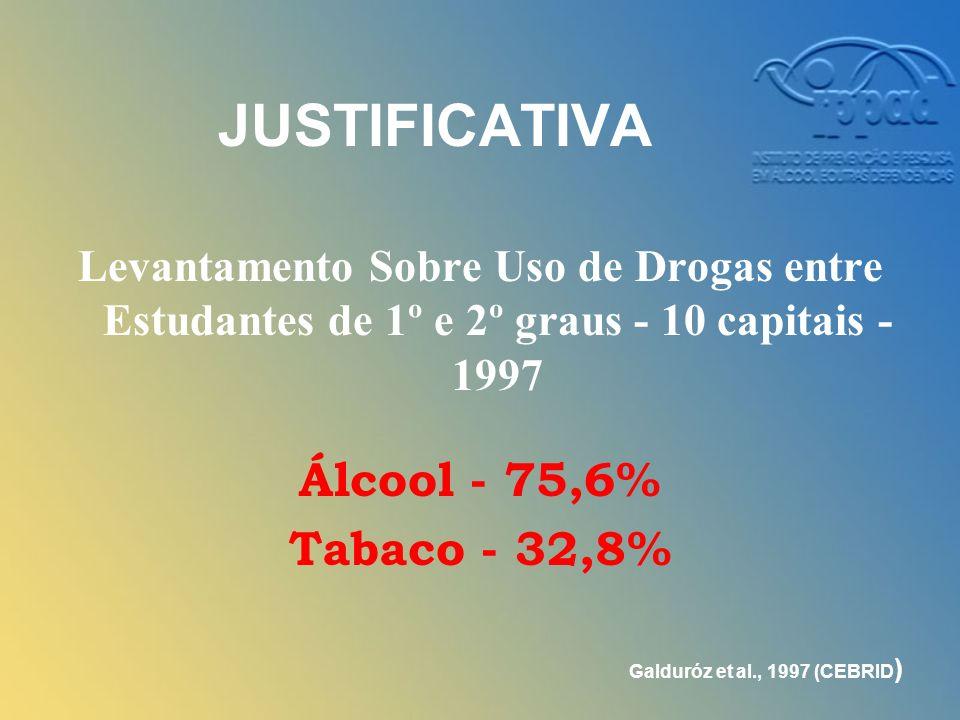 JUSTIFICATIVA Levantamento Sobre Uso de Drogas entre Estudantes de 1º e 2º graus - 10 capitais - 1997 Álcool - 75,6% Tabaco - 32,8% Galduróz et al., 1997 (CEBRID )