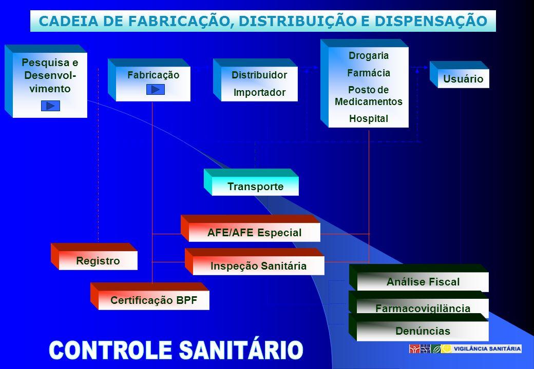 CADEIA DE FABRICAÇÃO, DISTRIBUIÇÃO E DISPENSAÇÃO Pesquisa e Desenvol- vimento Distribuidor Importador Usuário Drogaria Farmácia Posto de Medicamentos