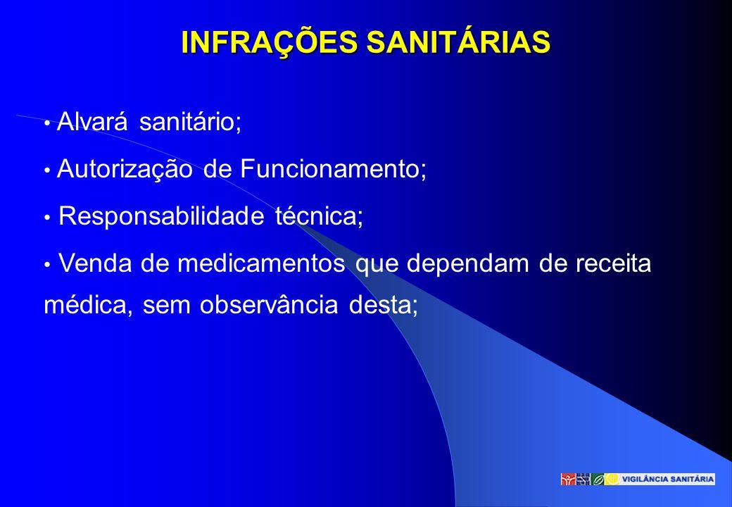 INFRAÇÕES SANITÁRIAS Alvará sanitário; Autorização de Funcionamento; Responsabilidade técnica; Venda de medicamentos que dependam de receita médica, s