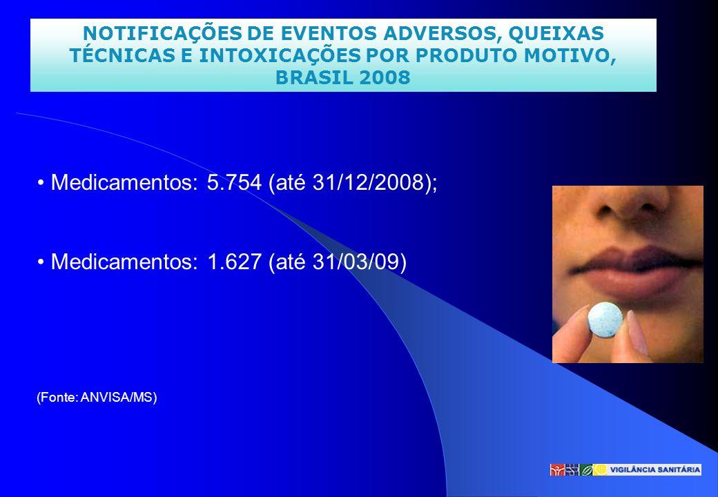 NOTIFICAÇÕES DE EVENTOS ADVERSOS, QUEIXAS TÉCNICAS E INTOXICAÇÕES POR PRODUTO MOTIVO, BRASIL 2008 Medicamentos: 5.754 (até 31/12/2008); Medicamentos: