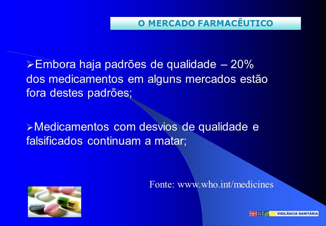 Embora haja padrões de qualidade – 20% dos medicamentos em alguns mercados estão fora destes padrões; Medicamentos com desvios de qualidade e falsific
