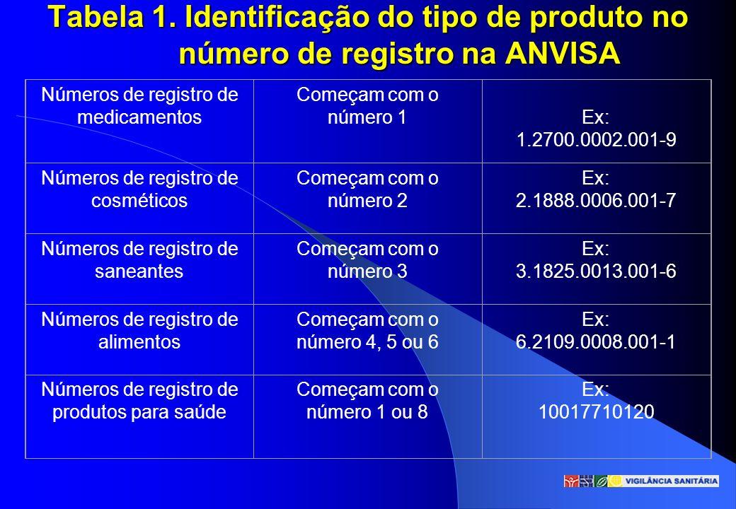 Tabela 1. Identificação do tipo de produto no número de registro na ANVISA Números de registro de medicamentos Começam com o número 1 Ex: 1.2700.0002.