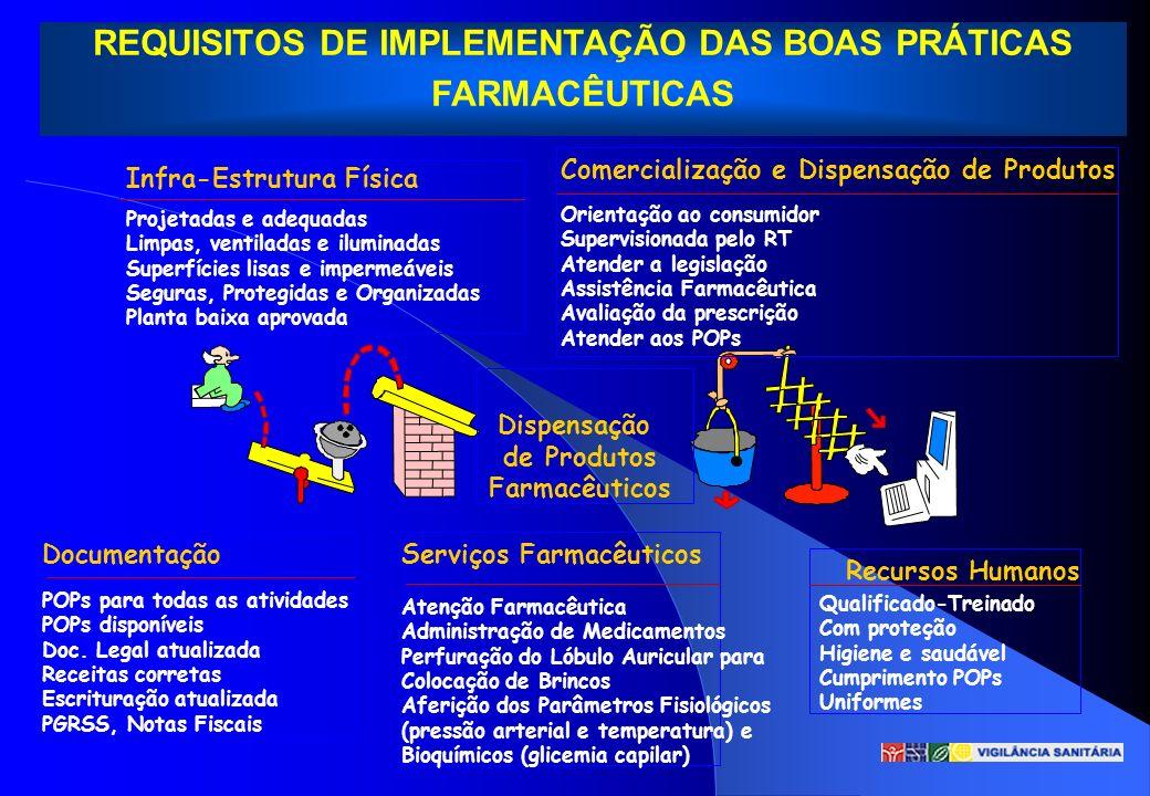 Dispensação de Produtos Farmacêuticos Infra-Estrutura Física Projetadas e adequadas Limpas, ventiladas e iluminadas Superfícies lisas e impermeáveis S