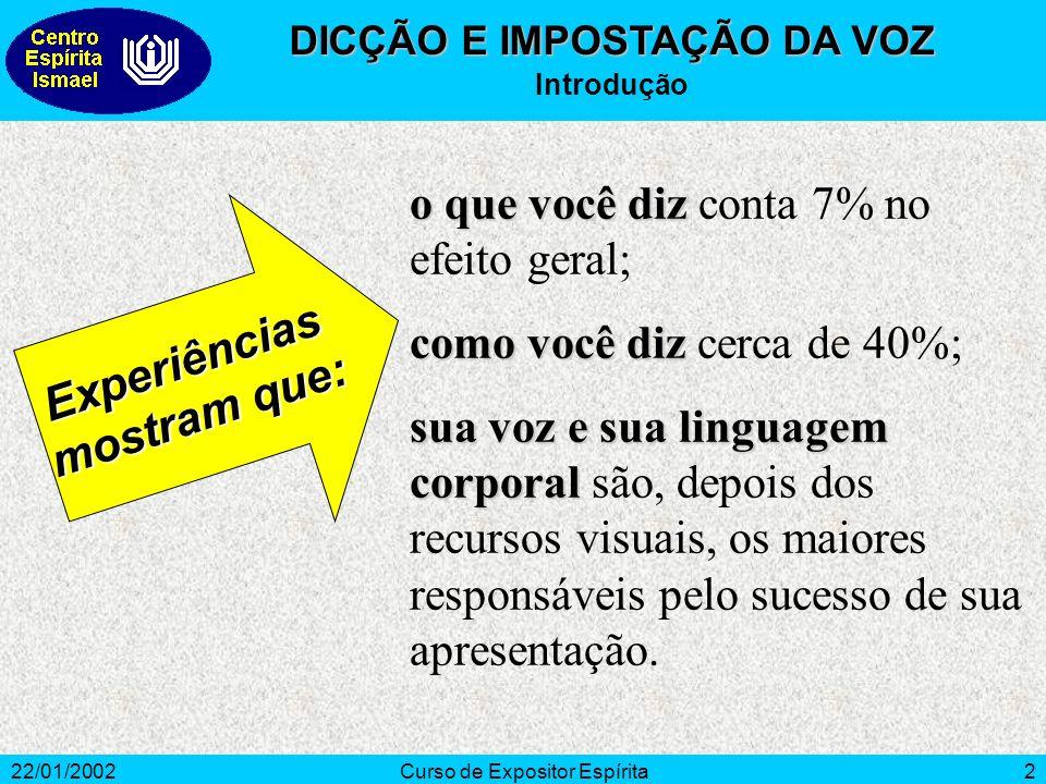 22/01/2002Curso de Expositor Espírita2 1. INTRODUÇÃO o que você diz o que você diz conta 7% no efeito geral; como você diz como você diz cerca de 40%;