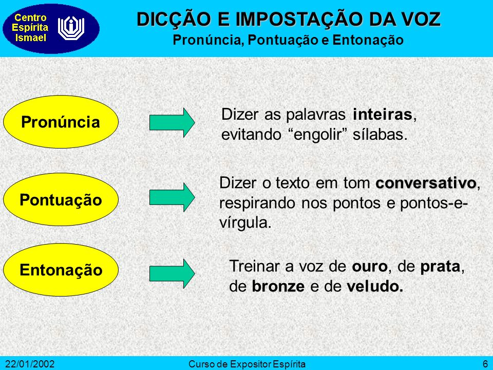 22/01/2002Curso de Expositor Espírita6 Pronúncia Dizer as palavras inteiras, evitando engolir sílabas. Pontuação conversativo Dizer o texto em tom con