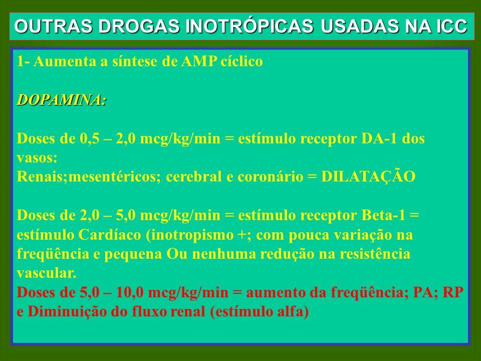OUTRAS DROGAS INOTRÓPICAS USADAS NA ICC 1- Aumenta a síntese de AMP cíclicoDOPAMINA: Doses de 0,5 – 2,0 mcg/kg/min = estímulo receptor DA-1 dos vasos: