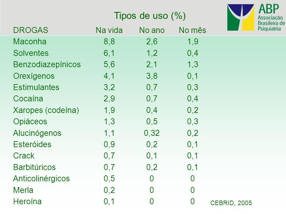Álcool Tabaco Benzodiazepínicos Maconha (drogas) CEBRID, 2005 Dependência: Brasil 2005(%) 12,3 10,1 1,2 0,5 Solventes Estimulantes 0,2