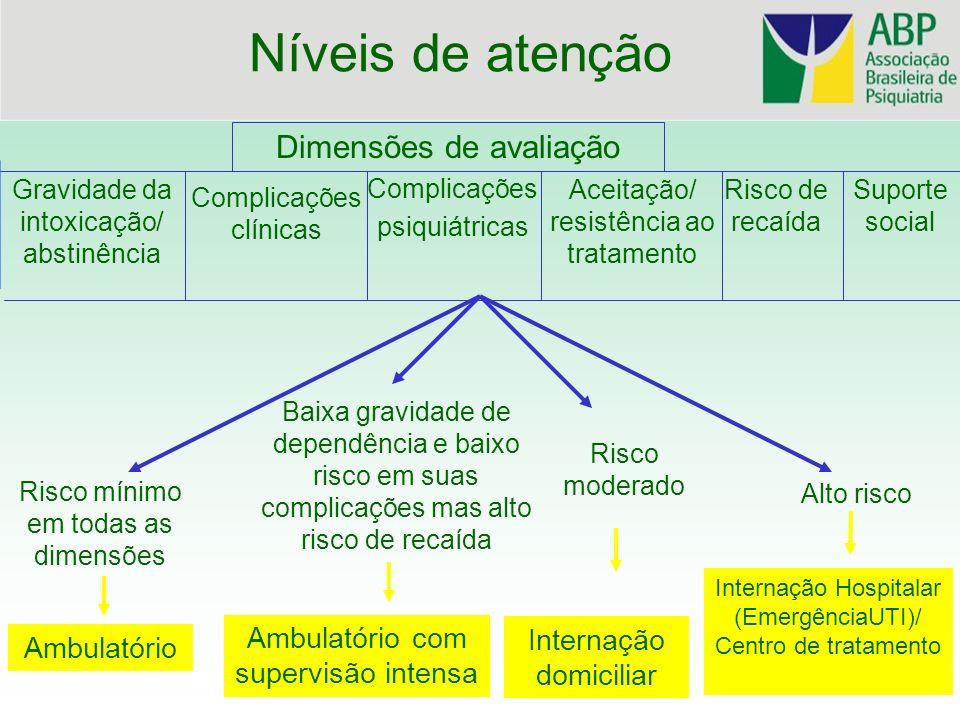 Níveis de atenção Dimensões de avaliação Complicações clínicas Gravidade da intoxicação/ abstinência Complicações psiquiátricas Aceitação/ resistência