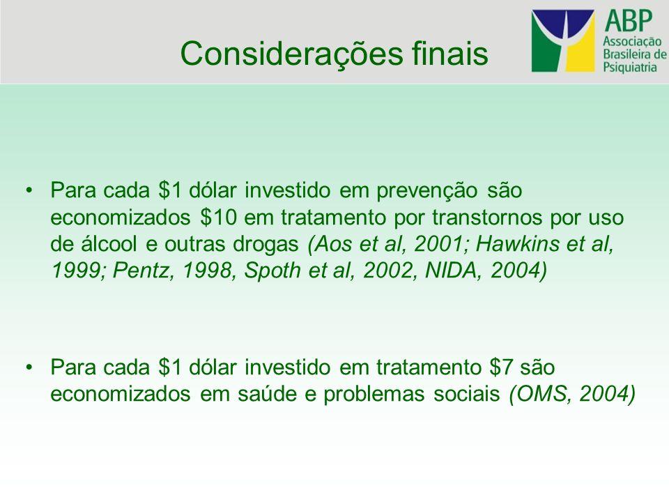Para cada $1 dólar investido em prevenção são economizados $10 em tratamento por transtornos por uso de álcool e outras drogas (Aos et al, 2001; Hawki